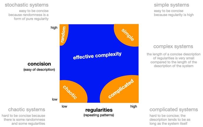 Effective Complexity_cabrera