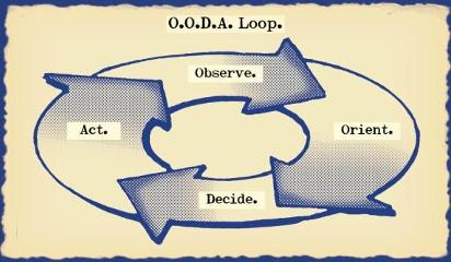 OODA Loop