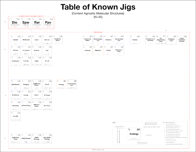 Table of Known Jigs-4